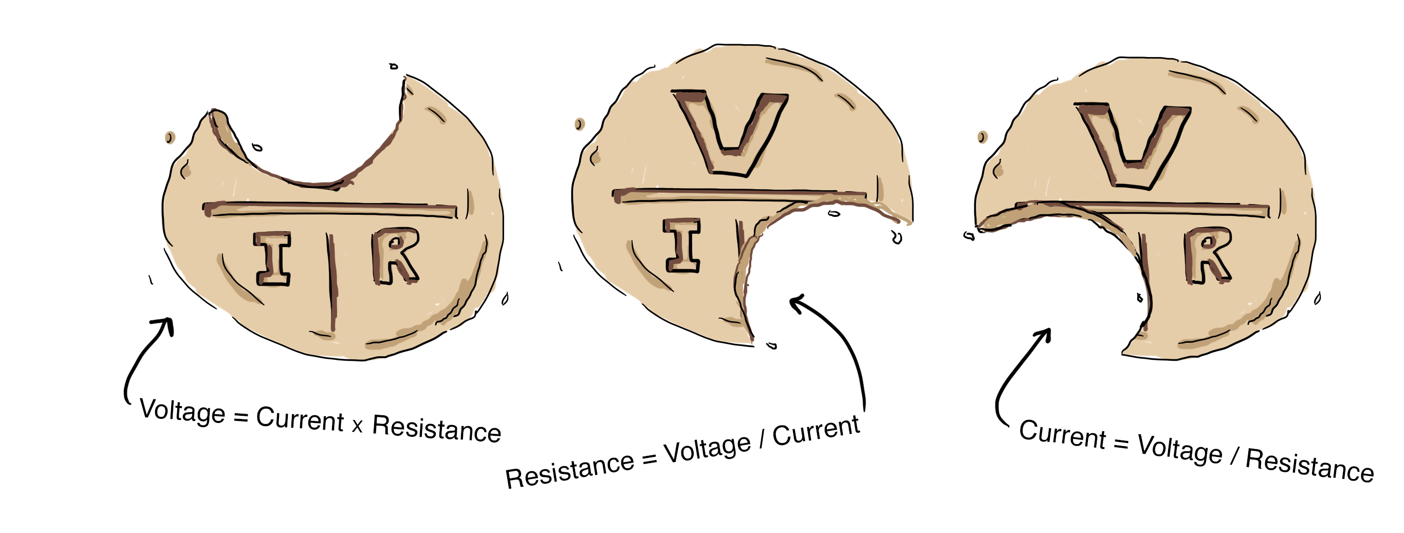 Voltage Current Resistance : Voltage current resistance…with gnomes lyza