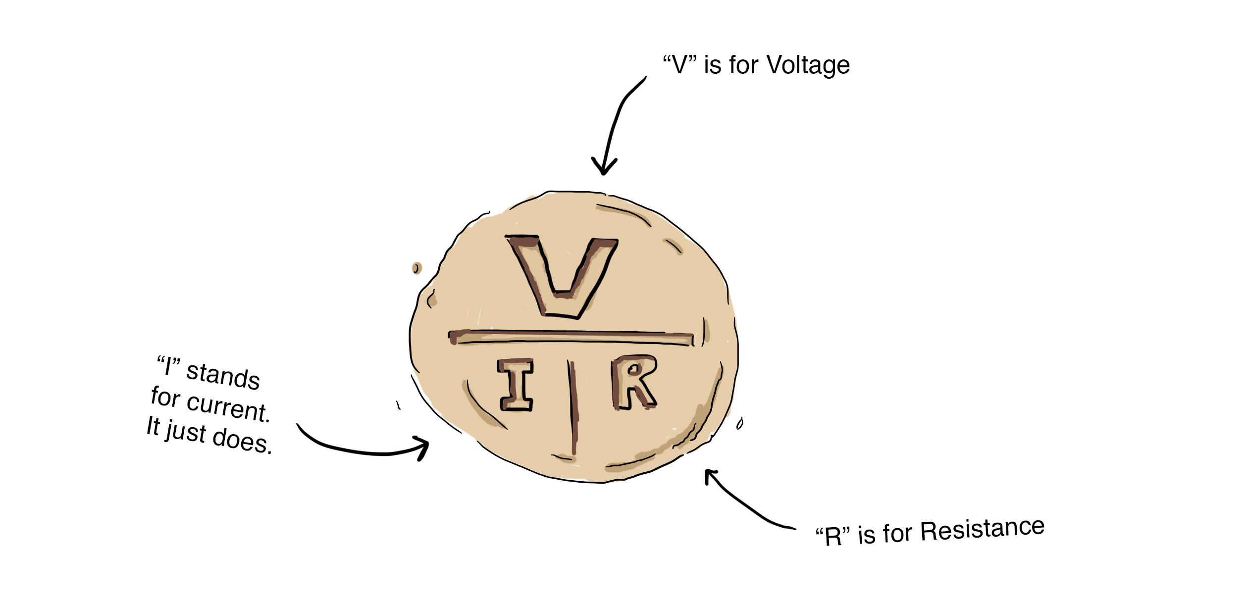 current voltage resistance and ohms law Ohm's law calculations with power  , and resistance (r) measured in ohms the needed factor will be calculated for you when you click on the calculate button for .